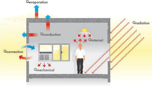 Environmental Psychology Building Design