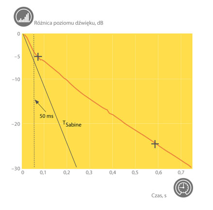 Reverberation curve showing difference between early and late reverberation.
